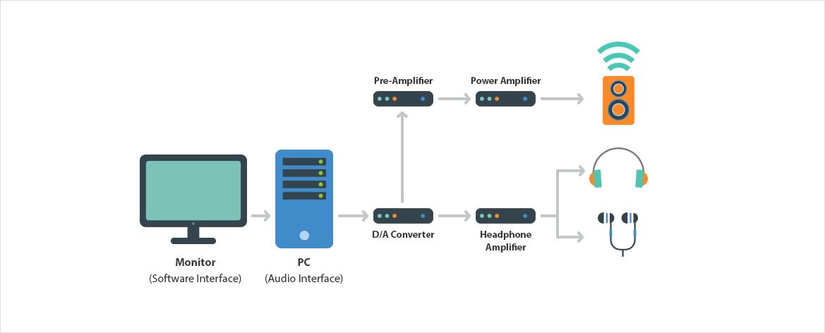 System Configuration (Output)